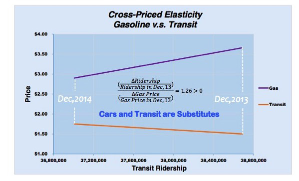 Image via ##http://lisaschweitzer.com/2015/10/14/gas-and-transit-cross-price-elasticity-in-los-angeles-2013-to-2014/##Lisa Schweitzer's blog.##