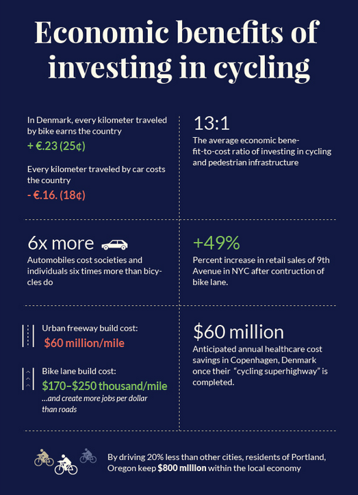 From: Bike Commuting: Why the US Is Far Behind Other Nations (http://www.triplepundit.com/2015/11/bike-commuting-u-s-far-behind-nations/)