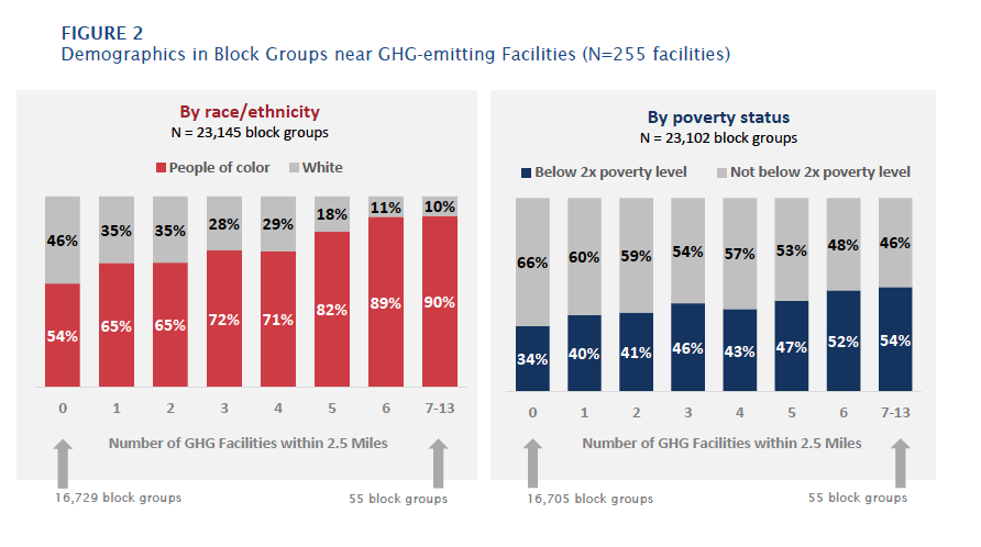 High-polluting industries tend to be located near low-income communities and communities of color. Graph from A Preliminary Environmental Equity Assessment of California's Cap-and-Trade Program.