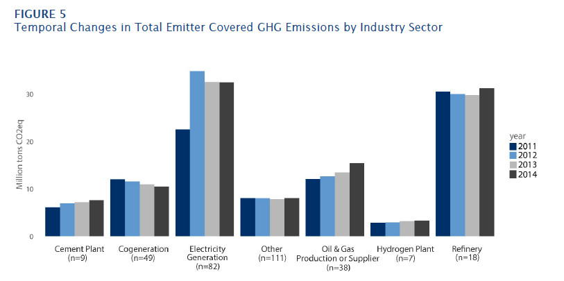 Emissions in sectors covered by cap and trade have not gone down, according to A Preliminary Environmental Equity Assessment of California's Cap-and-Trade Program.