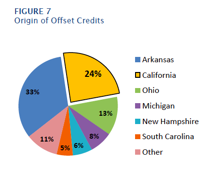 Only about a quarter of offset credits, purchased to meet greenhouse gas reduction targets, come from California. Image from A Preliminary Environmental Equity Assessment of California's Cap-and-Trade Program.