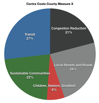 "A general breakdown of Contra Costa County's transportation sales tax plan. Note that ""Sustainable Communities"" includes money for bike and pedestrian infrastructure, community development, and Complete Streets pilot projects, among others."